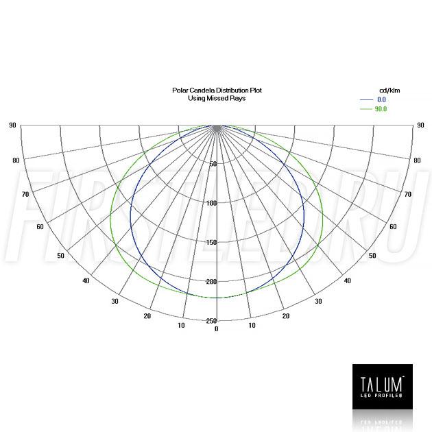 Фотометрические данные для встраиваемого профиля TALUM E138.30