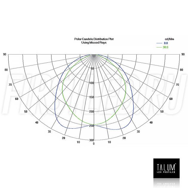 Фотометрические данные для встраиваемого профиля TALUM E92.40